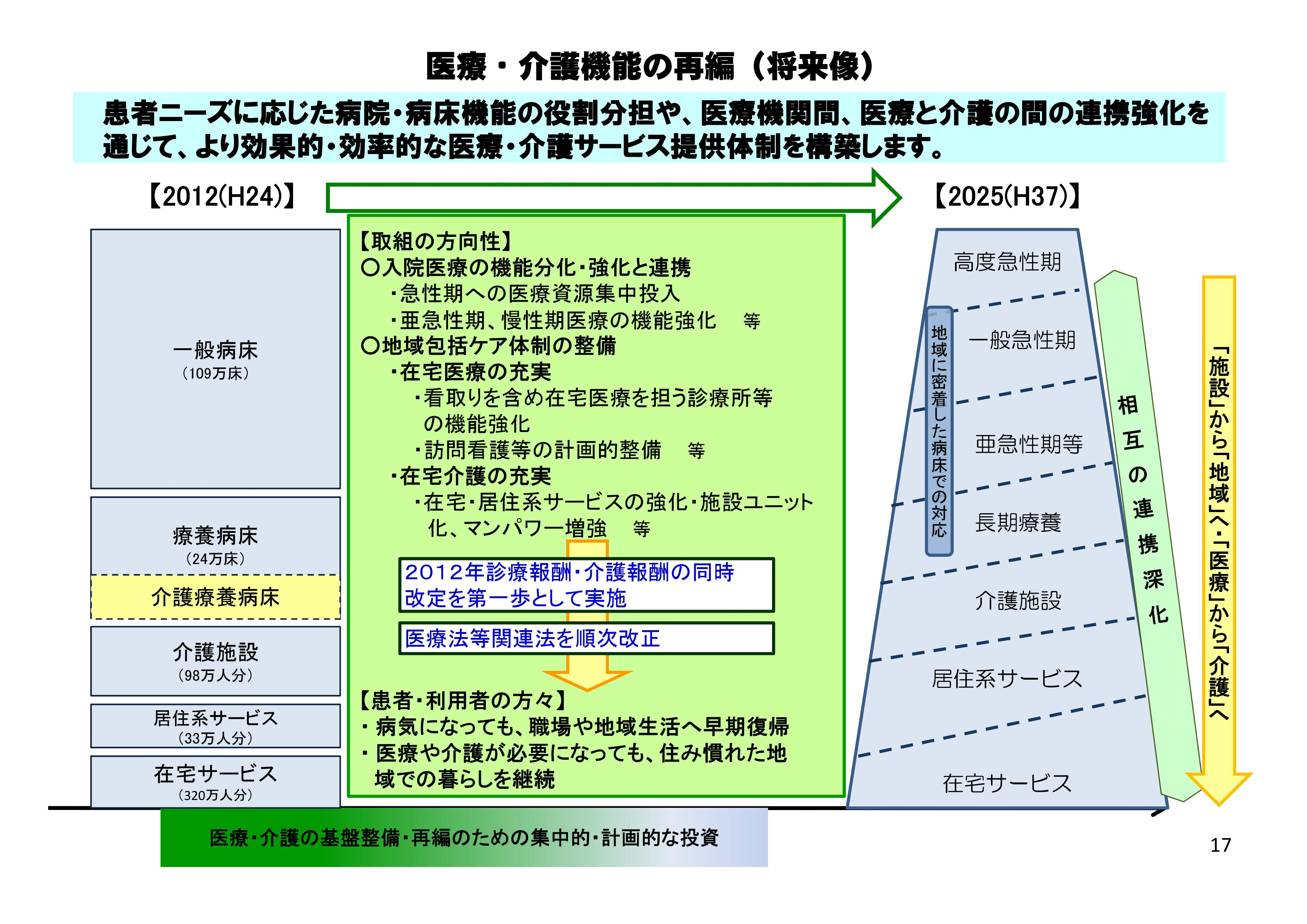 地域包括ケアシステム 社会保障制度改革(医療・介護)