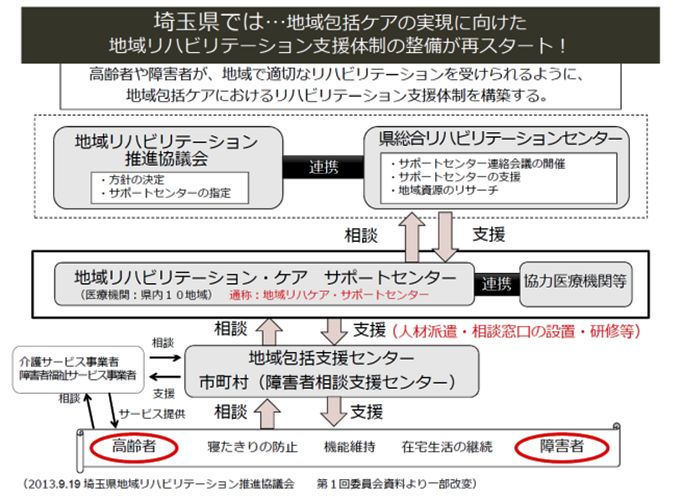 埼玉県の地域リハビリテーション支援体制整備